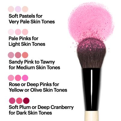 RC Cosmetics Blush Guide